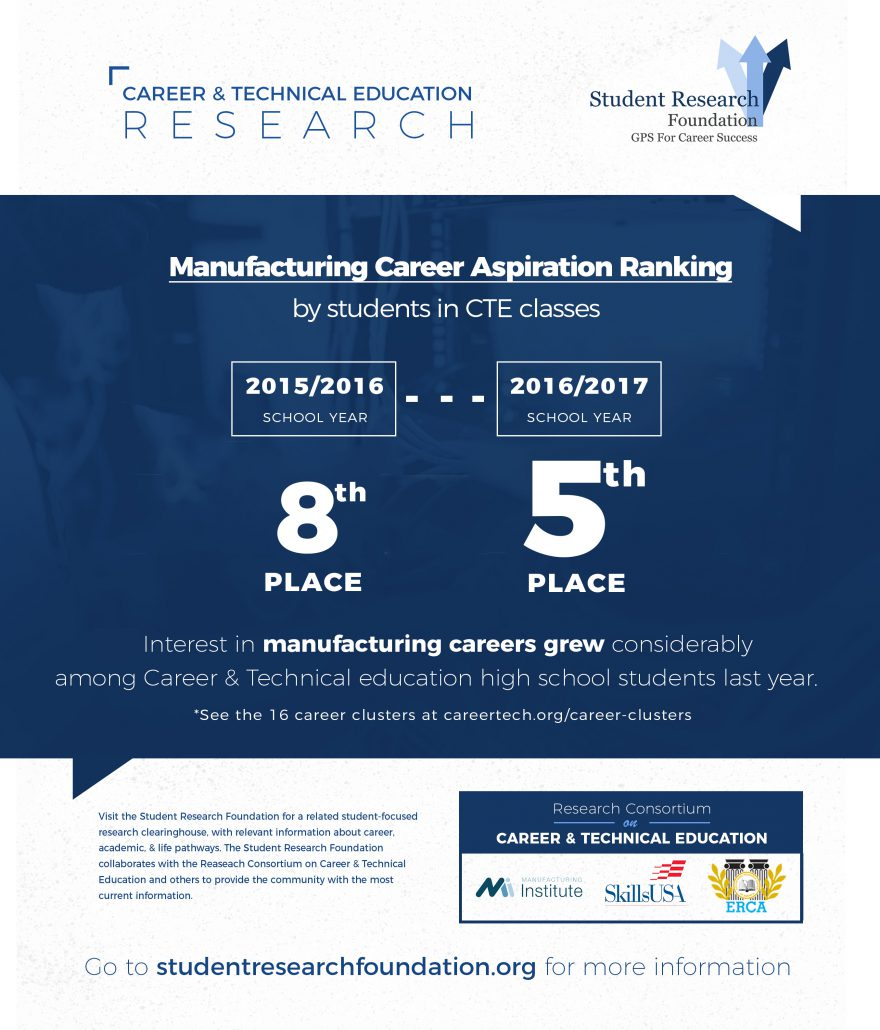 Stem Career Pathways Research: Career & Technical Education Trends