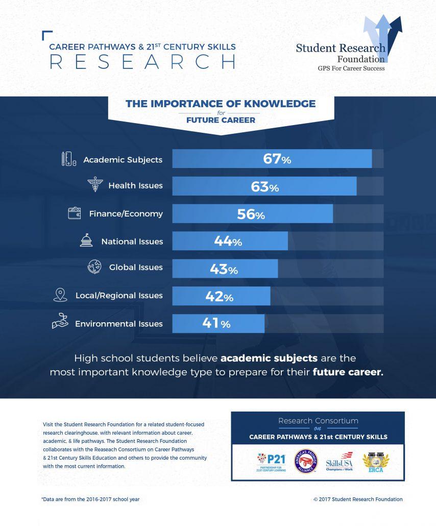 21st century skills and career pathways