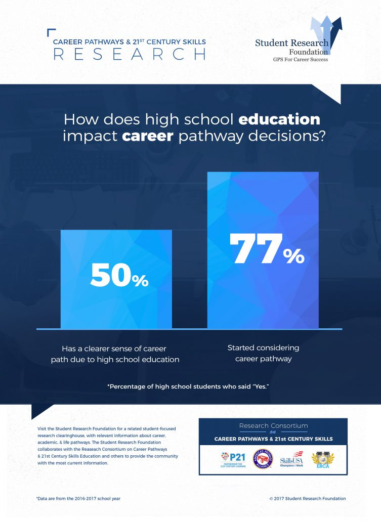 How Does High School Education Impact Career Pathway Decisions - Student Research Foundation