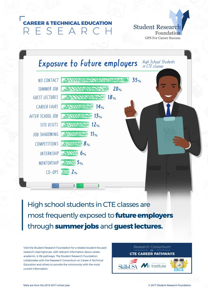 Does CTE Represent a Return to Apprenticeship Models? Analysis by the Student Research Foundation