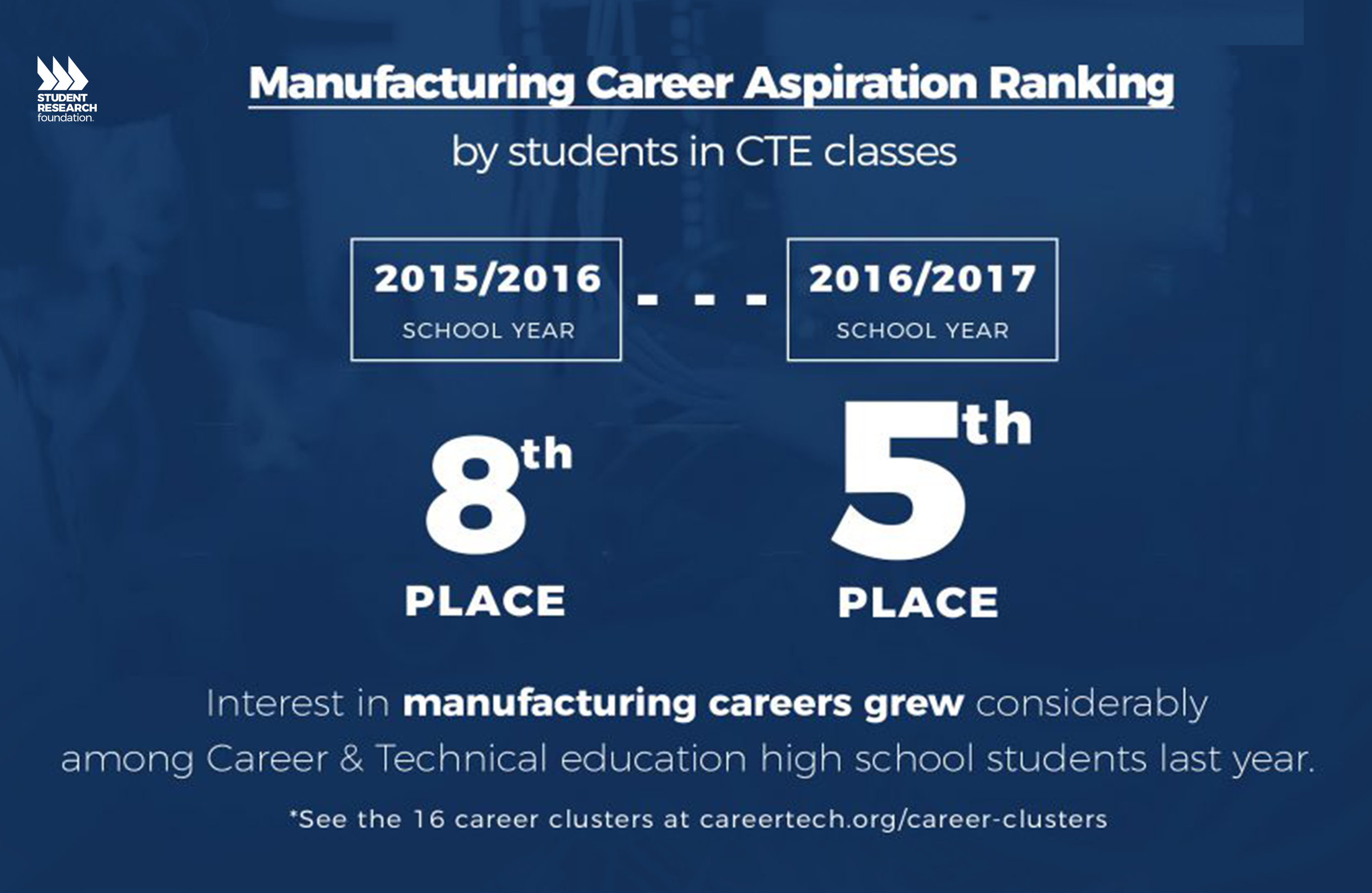 Career Technical Education Trends Student Research Foundation