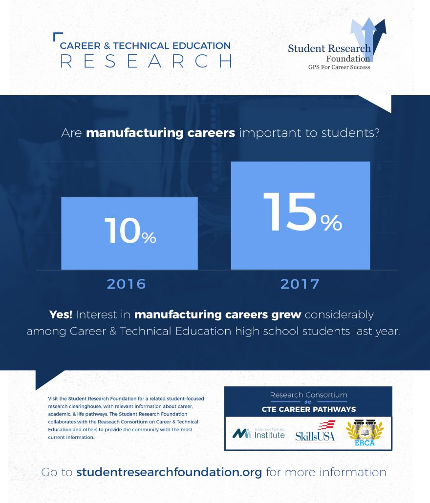 career and technical education research paper These papers were produced under us department of new course for career and technical education by the center for research on the education of students.