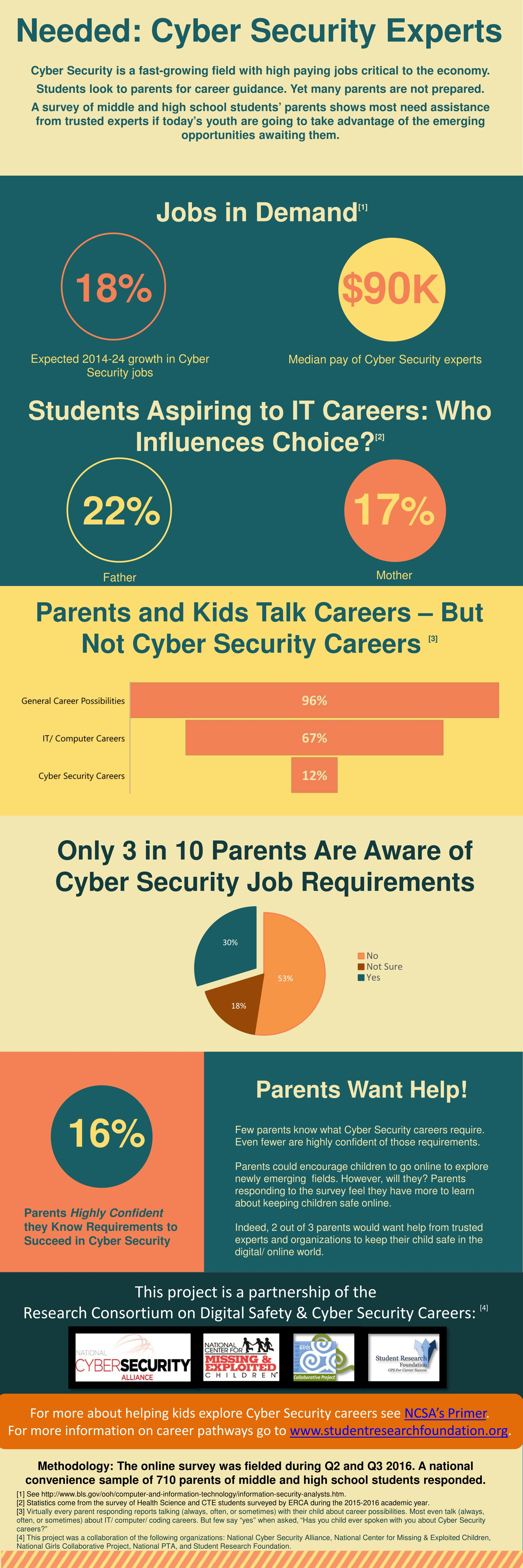 Are Cyber Security Careers a Good Choice? Student Research Foundation Infographic