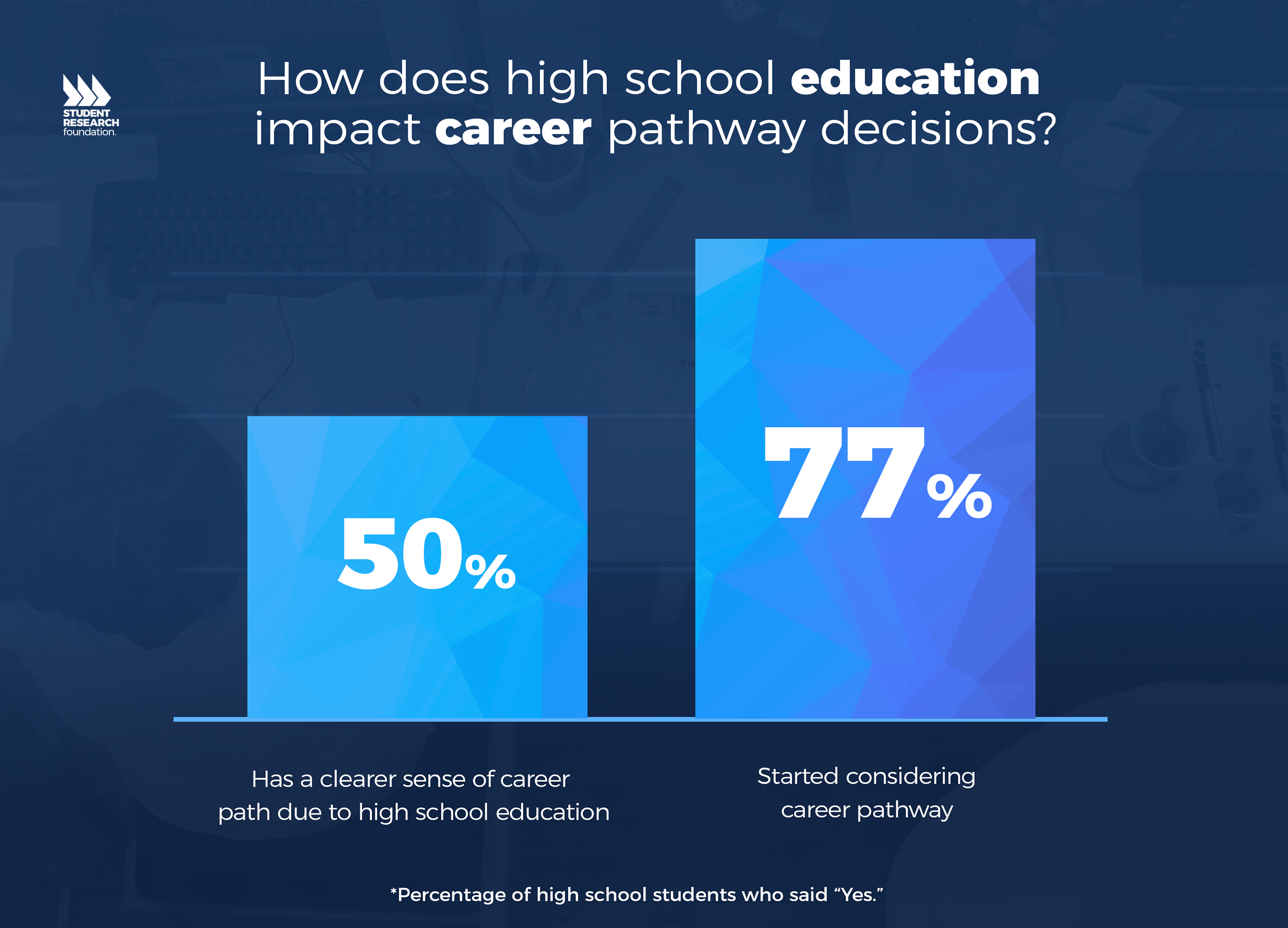 21st Century Skills and Career Pathways - Student Research Foundation