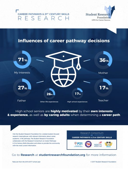 What Influences Student Career Choices - Student Research Foundation