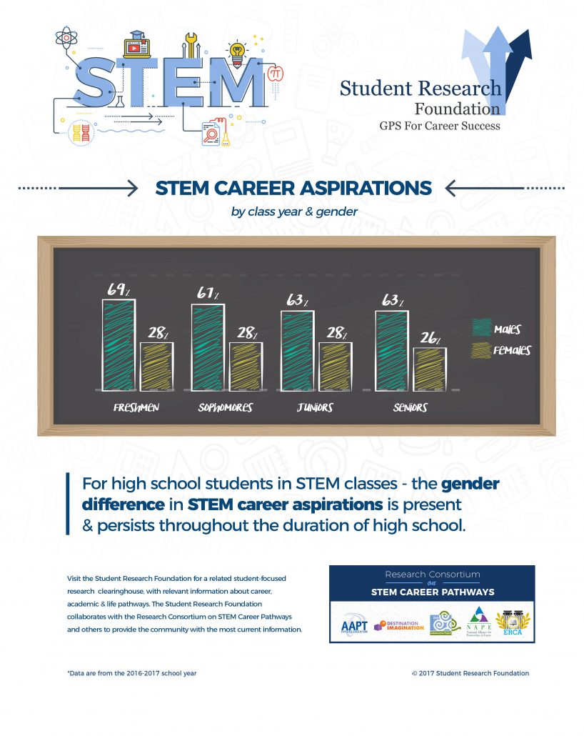 STEM Career Pathways Research - Student Research Foundation