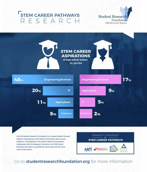 STEM Career Pathways Research