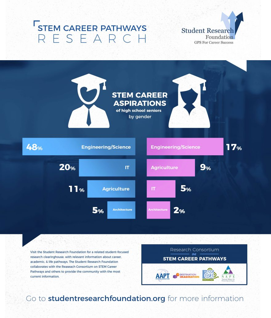 What Is Stem At High School: STEM Career Pathways Research