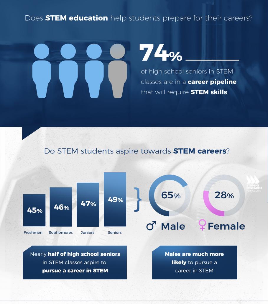 Stem Career Pathways Research