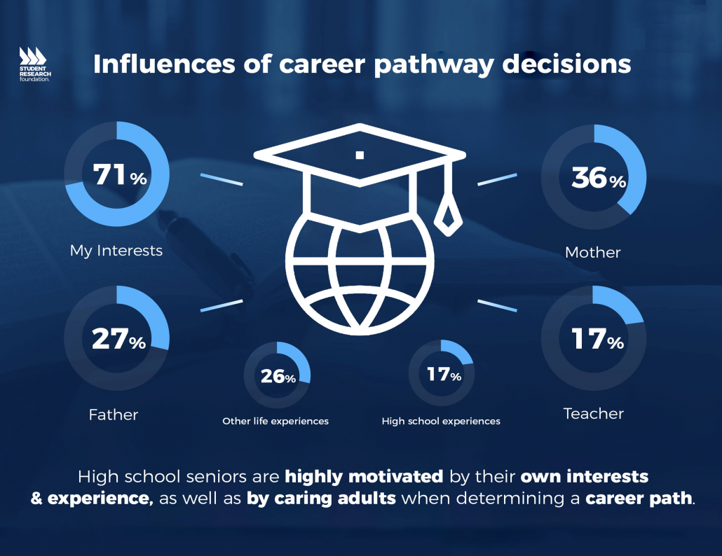 21st Century Skills and Career Pathways - Student Research