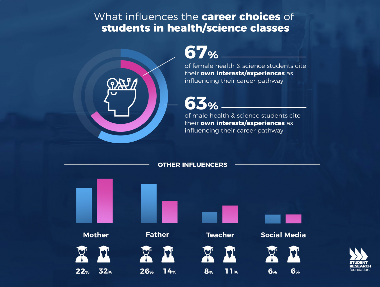 factor influencing students choice pursuing in insurance career When we think about career choice, several things immediately come to mind - job description, training and education required, career outlook, and salary - but there are a number of other factors that may influence your decisions.