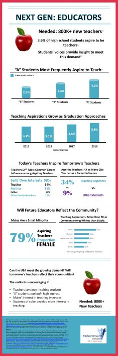 High School Students Aspiring to Become Educators Infographic