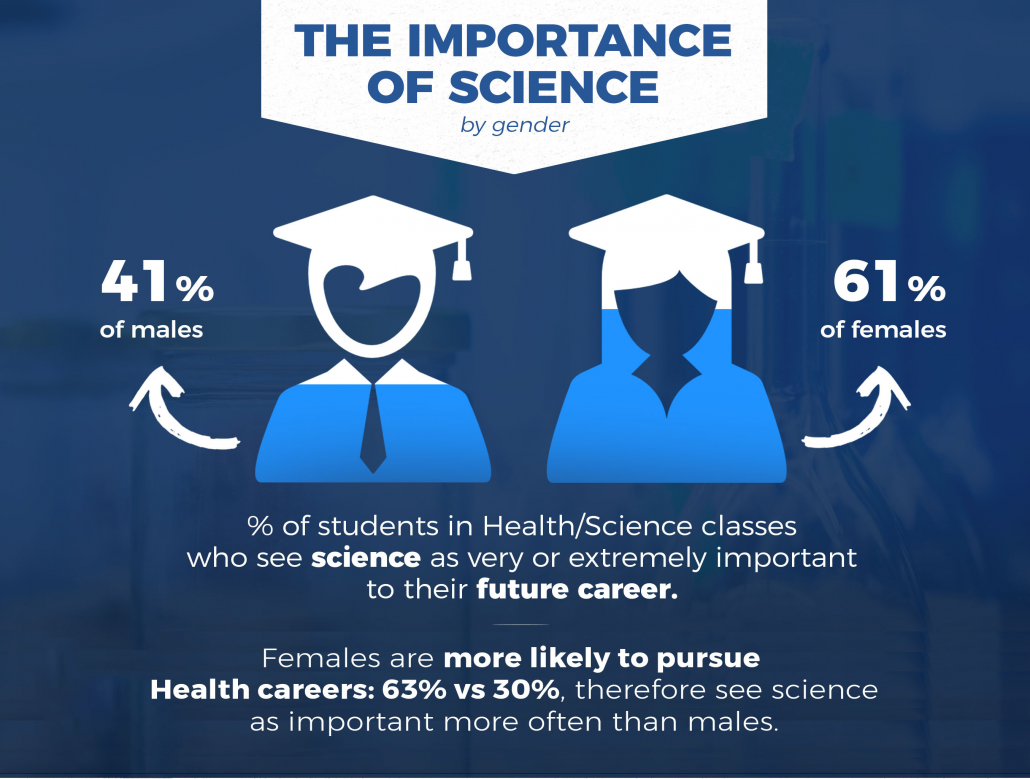 health science Students in the health science major will graduate ready to enter into a career in the health care industry or pursue a graduate degree.