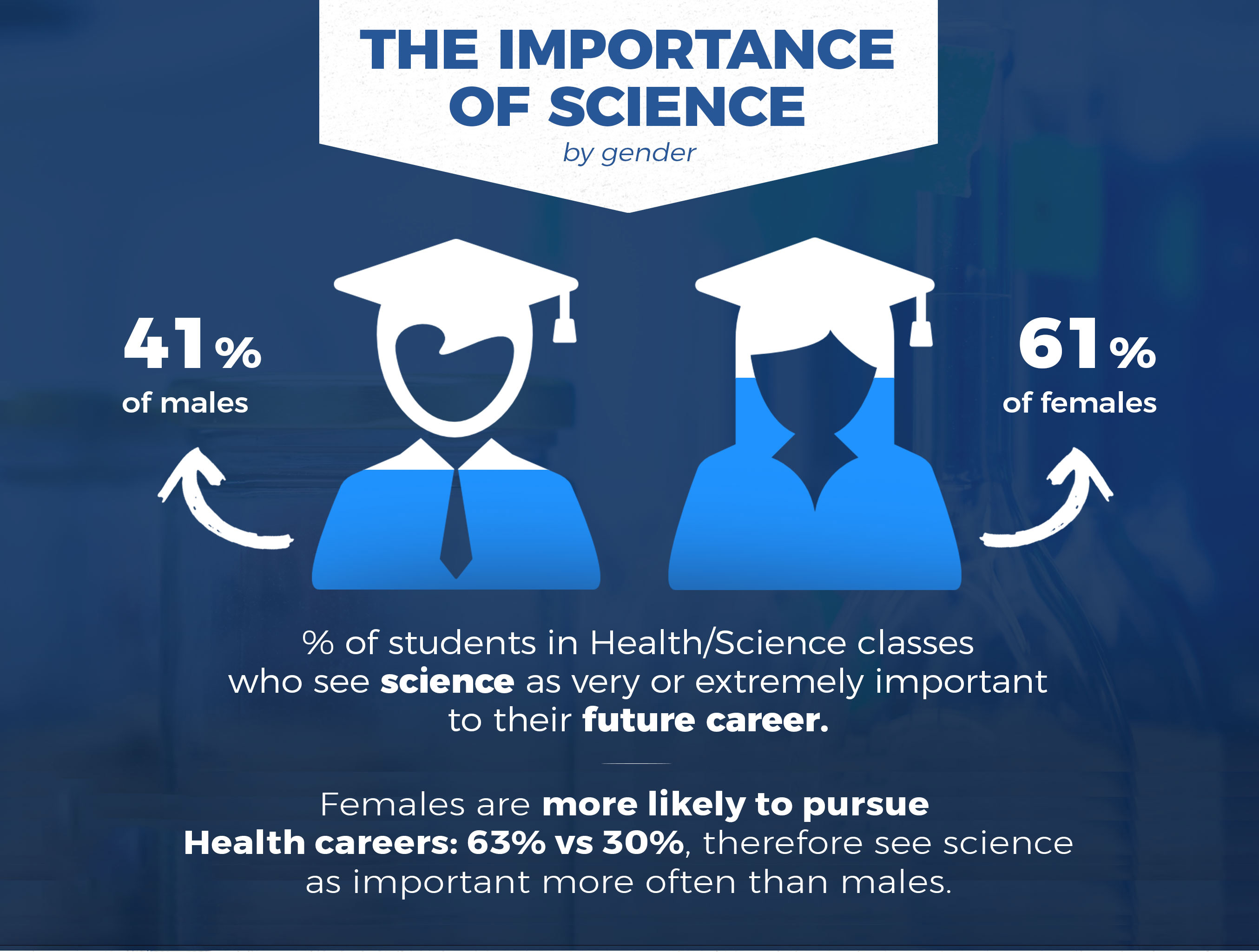 science health careers career research important future student gender students