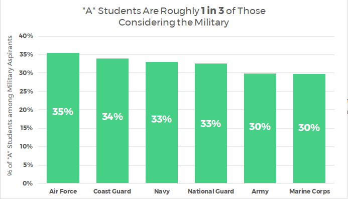 What the Military Can Learn from High School Students