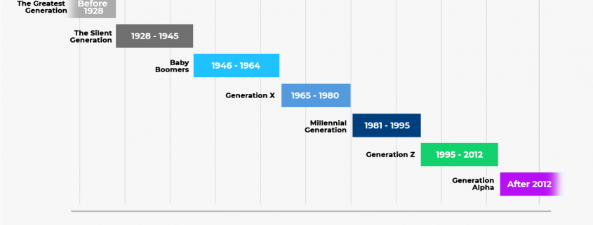 Generations Timeline and research on Generation Z - Student Research Foundation