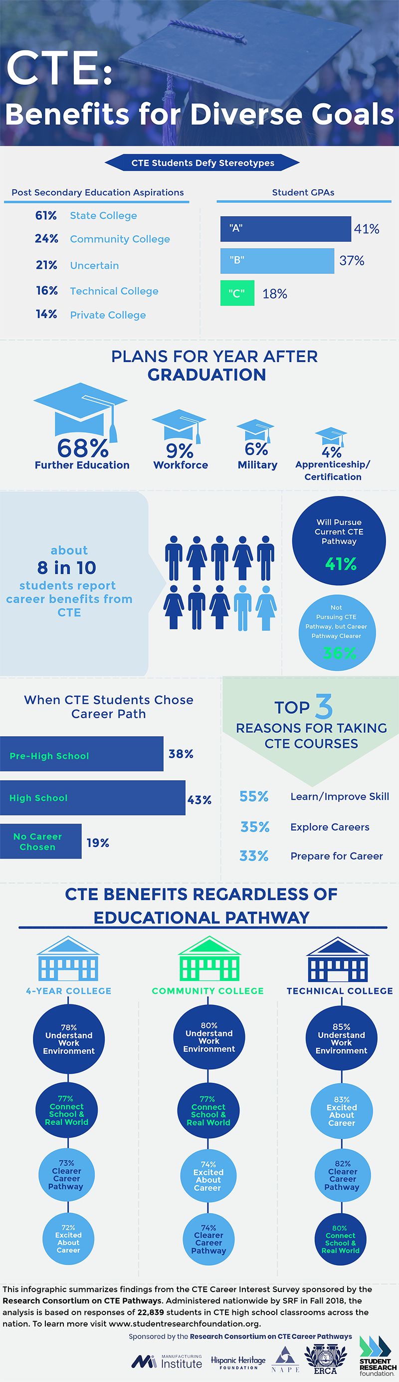 The latest research on American students who are preparing for technical professions - Student Research Foundation