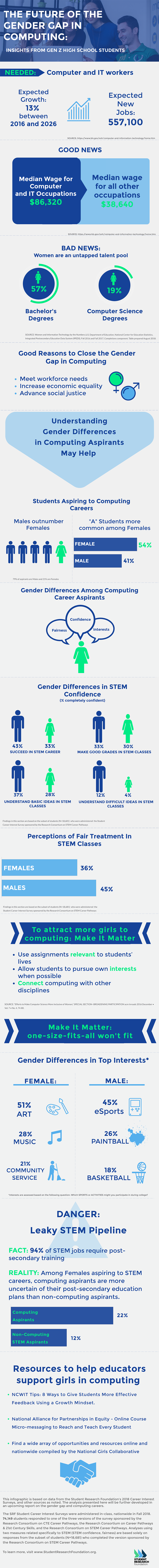 Females and STEM - Student Research Foundatinon